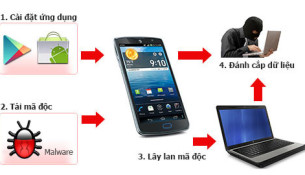 xuat-hien-virus-lay-tu-smartphone-sang-may-tinh-o-viet-nam